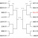 第41回中国・四国医学科生サッカー大会トーナメント表